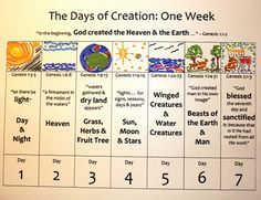 Our Learning Journey: A Journal: The 7 Days of Creation, Montessori Style