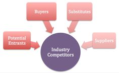Michael Portal, professor at Harvard Business School, proposed in his book Competitive Strategy, a means of analyzing the competitive forces within an industry. This approach examines the five competitive forces that determine the key competitive factors that apply to an industry within which an organization operates.