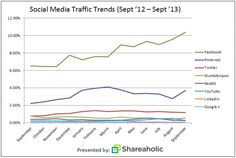 it is a fact - 13 months of data, 200.000 publishers and 250 million unique visitors, the result? - Facebook And Pinterest Dwarf Twitter In Referral Traffic [CHART] - Pinterest on the up again, but Facebook still Rules!