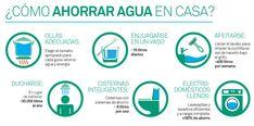 Resultado de imagen para CONSUMO DE AGUA HOGAR Chart, Twitter, Ideas, Amor, Healthy Living, Human Development, Sustainable Development, Conservation Of Water, Sewage Treatment