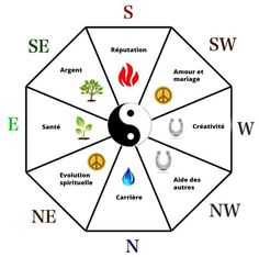 Key Principles of the Feng Shui Bagua (Energy Map) feng shui bagua - Feng shui bagua map, the main feng shui tool in creating good energy in your house or office Feng Shui Bathroom, Room Feng Shui, Feng Shui Art, Feng Shui House, Feng Shui Your Bedroom, Feng Shui Tools, Feng Shui And Money, How To Feng Shui Your Home, Feng Shui Images
