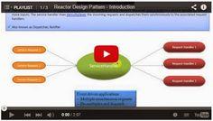 JAVA EE: Reactor Design Pattern - Playlist