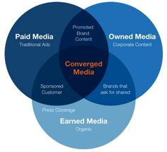 The difference between paid, owned and earned media – 5 viewpoints [Altimeter Research] #PR