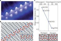 STM image of Water moleculs- the approximately 1-nm-wide ice chains that nucleate on Cu(110)