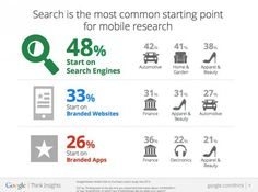 Search is most common starting point for mobile research at 48% vs 26% through branded apps.