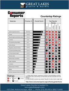 Consumer-Reports-Countertop-comparison-chart
