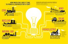 How much fuel does it take to power a lightbulb for one year?