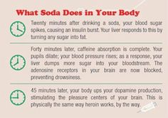 What soda does to your body.