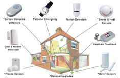 Home Security - Home Security Measures Everyone Needs To Use *** Check out the image by visiting the link. #HomeSecurity