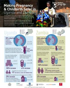 Making Pregnancy and Childbirth Safer in Uganda and Zambia - infographic from new Saving Mothers Giving Life report