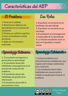 En este gráfico podemos reflexionar sobre 4 pilares fundamentales en ABP: Definición del problema, los roles del profesor y del estudiante y la importancia de potenciar un aprendizaje autónomo y colaborativo. Problem Based Learning, Project Based Learning, Learning Process, Teacher Binder, Teacher Tools, Teacher Resources, Teaching Methodology, Teaching Skills, Learning Techniques