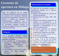 Infografía didáctica acerca de las Licencias de apertura en Málaga