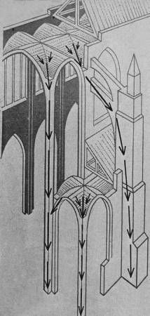 A visual description of just how buttresses work. They take the outward stress from the building and transfer it to the ground, providing support for the walls. Buttresses allowed for walls to be made bigger and thinner and for buildings to grow taller. Cathedral Architecture, Gothic Architecture, Beautiful Architecture, Architecture Details, Flying Buttress, Medieval Gothic, Building Drawing, Gothic Cathedral, Interesting Buildings