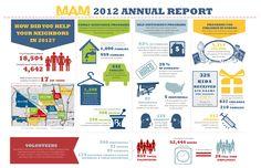 MAM 2012 Annual Report #infographic by @Veronica Almanza Saucedaónica Sartori Garcia