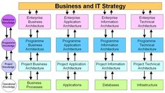Enterprise Architecture relation with Business and IT Strategy