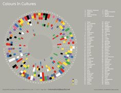 Great take on the color wheel describing the emotional significance of colors across 10 cultures.    The link in the FC article is dead, but hte print is being sold here: http://informationisbeautiful.bigcartel.com/product/colours-in-cultures-pre-order-%C2%A318ukp