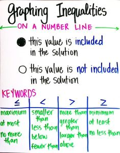 Ideas for teaching one- and two-step inequalities - including activities and common misconceptions to avoid in your math classroom. Math Charts, Math Anchor Charts, Clip Charts, Seventh Grade Math, Ninth Grade, Algebra 1, Algebra Help, Algebra Equations, E Mc2