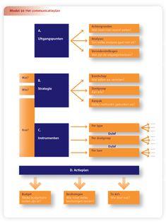 Communicatieplan