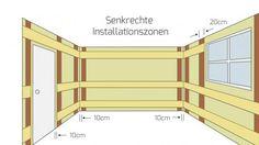 Senkrechte Installationszonen in Räumen mit Arbeitsplatte