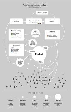 product start up #startups #entrepeneurship