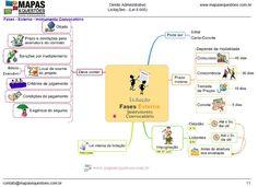 Mapa Mental - Direito Administrativo - Licitações - Fases Externas - Instrumento Convocatório