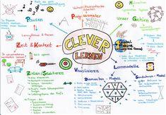 Mind Maps richtig erstellen. Wie funktioniert ein Mindmap? Was sind gute Beispiele? Welche Vor- und Nachteile gibt es. Mit Infos zu Tony Buzan und Software. Mind Maps, School Is Killing Me, Mind Map Examples, Tony Buzan, Brain Mapping, School Application, Learning Techniques, Study Notes, Business School