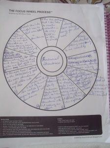 The Focus Wheel Process