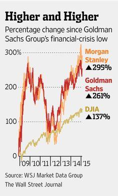 As financial crisis recedes, Goldman Sachs goes it alone http://on.wsj.com/1E4d2yR