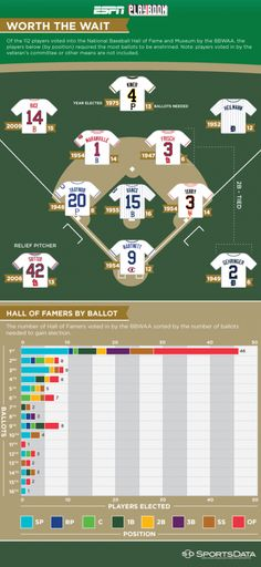A look at who's waited the longest to get into the baseball hall of fame by position.