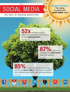 Social Media the root of modern marketing  #infographic #socialmedia