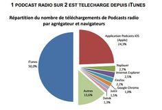 Le marché des plateformes d'écoute de podcasts en France en 2013