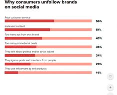 Report: Consumers want to be entertained on social media - PR Daily | PR Daily