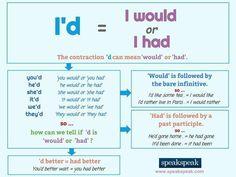 English grammar - I'd