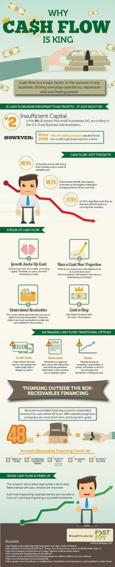 Why Cash Flow is King Infographic | Business Insider