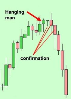Candlesticks are one of the most important tools we have in the forex and stock market technical analysis. The information that the candlesticks give us are the best and most accurate. If you like to become a good and professional forex trader, it is strongly recommended to the candlesticks' signals. This is how we trade. We … #StockMarketTrading