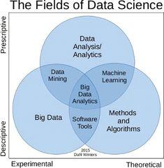 What is the difference between Data Analytics Data Analysis Data Mining Data Science Machine Learning and Big Data? Data Science, Computer Programming, Computer Science, Marketing Digital, Mobile Marketing, Inbound Marketing, Marketing Plan, Business Marketing, Content Marketing