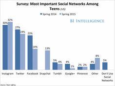 THE NEW DEMOGRAPHICS OF #SOCIALMEDIA: #Facebook is losing its grip on teens - http://klou.tt/1bov1me717uq5