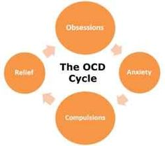 Living with obsessive compulsive disorder ocd