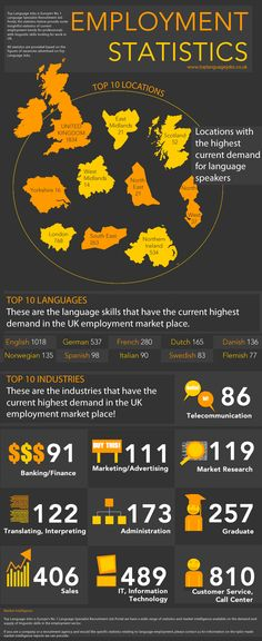 Employment Statistics for Top Language Jobs  This is an infographic I designed that shows employment statistics for language speakers.