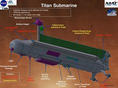 NASA is making plans to send a smart submarine to Saturn's moon, Titan, so it can autonomously explore the depths of its frigid oceans.
