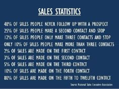 Sales Stats- 80% of sales are made on the fifth to twelfth contact