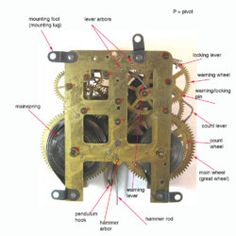 Clock Parts Terminology Clocks Back, Old Clocks, Antique Clocks, Antique Clock Repair, Garden Water Pump, Mantle Shelf, Clock Movements, Clock Parts, Grandfather Clock