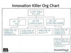 Innovation Killer Org Chart - Grupos de Google