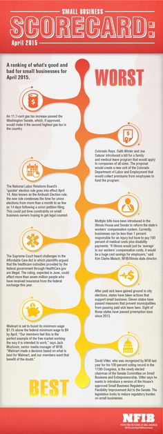 Infographic: April 2015 Small Business Scorecard | NFIB