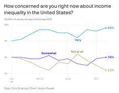 Even big business CEOs are worried about inequality. While CEOs of large companies are doing well, they too are worried about rising inequality and the K-shaped recovery, and the impact on the economy and the impact on their business. #CEO #CEOs #leaders #leadership #equality Equality, Recovery, No Worries, Leadership, Wellness, Chart, Big, Business, Social Equality
