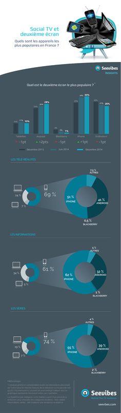 L'utilisation du 2nd écran est en constante augmentation, et les téléspectateurs sont devenus adeptes du multi-tâches et du multi-écrans. Ordinateur, smartphone ou tablette… quels sont les appareils les plus populaires pour s'engager avec la télévision ? Suite à l'infographie à propos des appareils les plus populaires en France, Seevibes a étudié l'évolution des habitudes de consommation et comparé les dernières tendances avec celles d'il y a 6 mois.