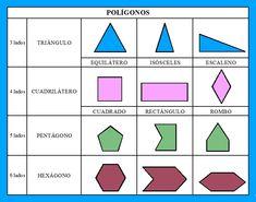 CLASIFICACIÓN DE LOS POLÍGONO    TRIÁNGULO  • 3 LADOS   CUADRILÁTERO • 4 LADOS  PENTÁGONO • 5 LADOS   HEXÁGONO • 6 LADOS   CLASIFIC...