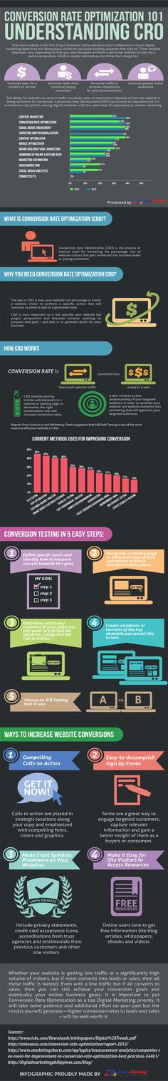 Conversion Rate Optimization 101 – Understanding CRO (Infographic)
