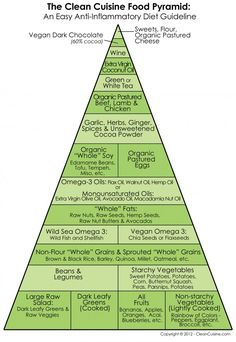 Clean Cuisine's Anti-Inflammatory Food Pyramid