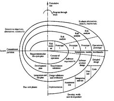 Spiral Design Process.